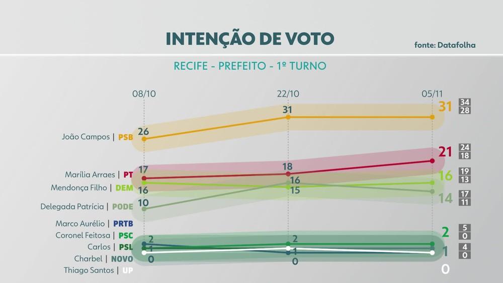 datafolha - ELEIÇÕES: Marília Arraes reduz diferença para o líder João Campos no Recife, aponta Pesquisa Datafolha