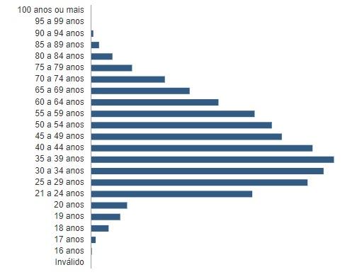 faixa etária joão pessoa - SEGUNDO TURNO: confira em números o perfil do eleitor pessoense nestas eleições – VEJA GRÁFICOS