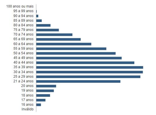 faixa etaria paraiba - QUASE 3 MILHÕES: conheça o perfil do eleitorado paraibano apto a votar