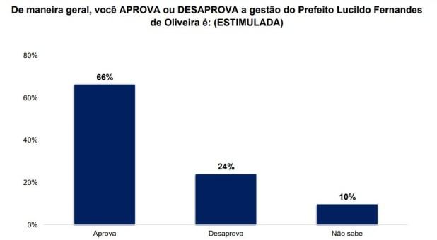 gestao 1 - ELEIÇÕES EM DAMIÃO: pesquisa Certifica/Polêmica Paraíba aponta que o prefeito Lucildo Fernandes tem 66% de aprovação
