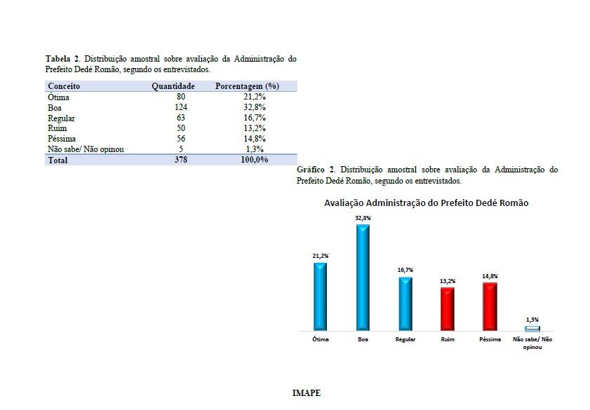 pesquisa pedras 2 - Pesquisa IMAPE/Polêmica Paraíba: gestão do prefeito Dedé Romão é aprovada por 59,3% dos pedrafoguenses; veja dados