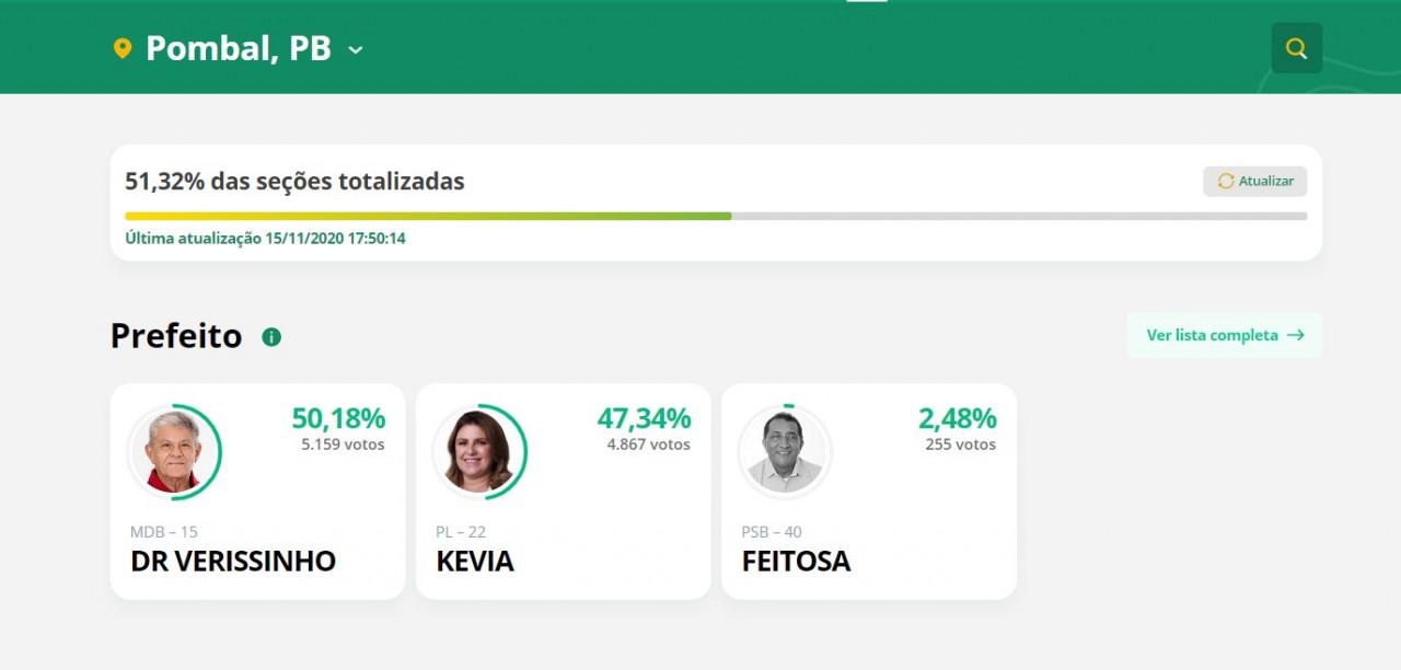 pombal - ELEIÇÕES 2020: Dr. Verissinho é eleito prefeito em Pombal