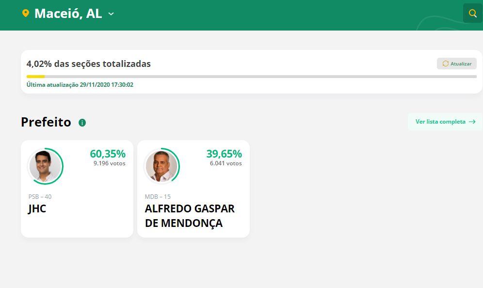 qss - PRIMEIRA PARCIAL: JHC tem 60,35%; Alfredo Gaspar tem 39,65% na disputa em Maceió