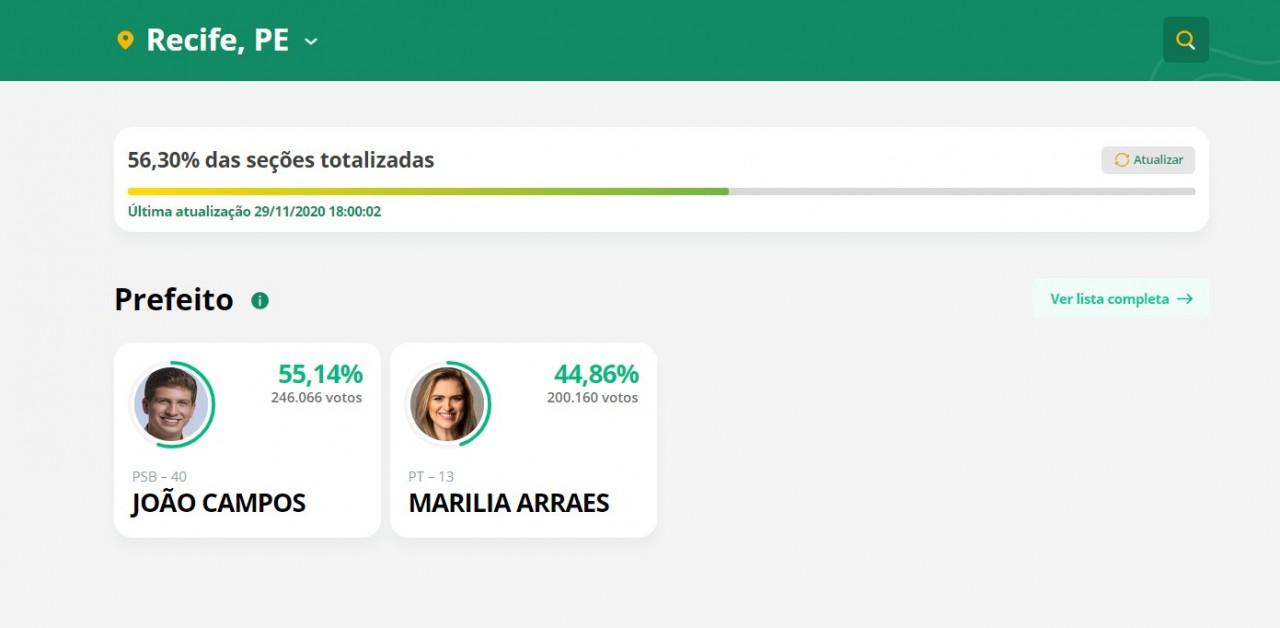 rec - PARCIAL EM REC: João Campos está com 55,14% e Marília Arraes com 44,85%