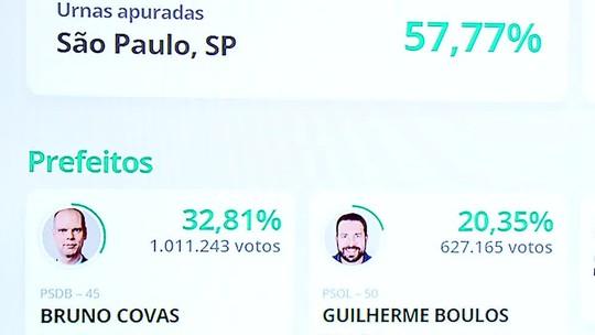 sp - SÃO PAULO: com 57% das urnas apuradas, Covas tem 32%, Boulos 20% e França 13%