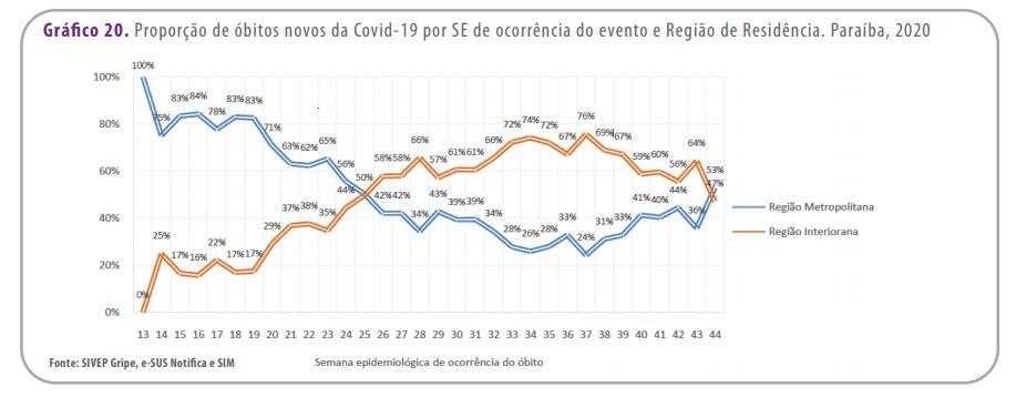 whatsapp image 2020 11 05 at 210223 - Ocupação de UTI no Metropolitano beira 70%: Grande João Pessoa registra crescimento exponencial de internações por covid-19