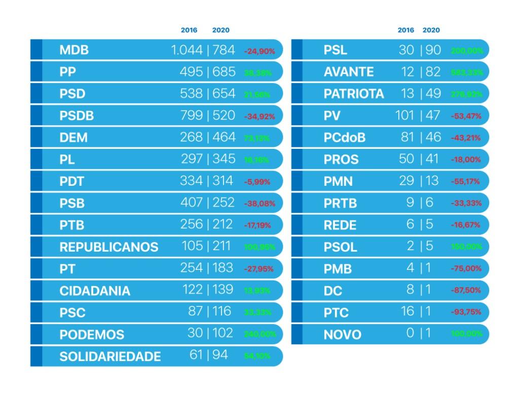 Infográficos partidos v2 1024x788 1 - O novo mapa do poder municipal: Congresso em Foco detalha com dados e análises as eleições 2020