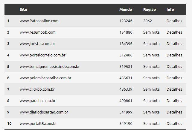 TOPSITES - ÚLTIMO TOP SITES DO ANO! confira os sites paraibanos mais acessados no mundo neste mês