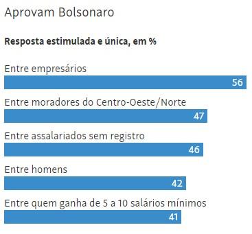 datafolha 2 - Avaliação de Bolsonaro se mantém no melhor nível, revela Datafolha