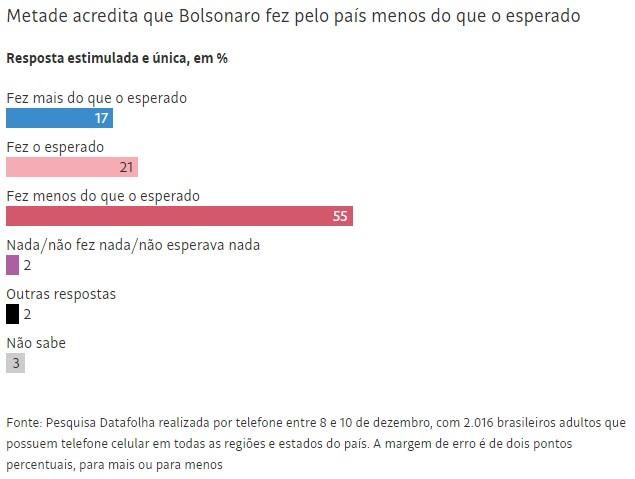 datafolha 7 - Avaliação de Bolsonaro se mantém no melhor nível, revela Datafolha