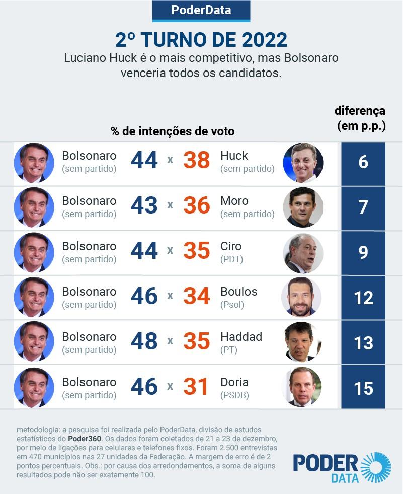pd intencao presidente 23 dez 2020 10 - PESQUISA PODERDATA: Bolsonaro lidera com folga 1º turno de 2022 e ganharia de todos no 2º turno