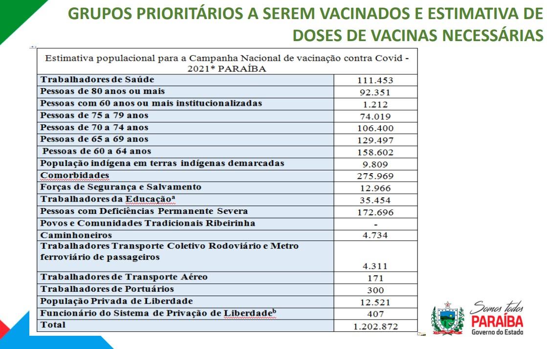 GRUPOS PRIORITÁRIOS - VACINAÇÃO CONTRA A COVID-19: o que você precisa saber sobre o plano de imunização da Paraíba; CONFIRA