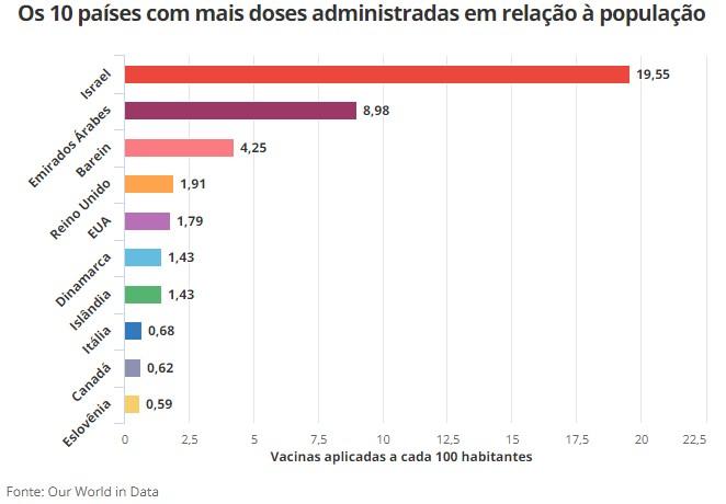 ranking vacina 2 - 17,3 milhões de vacinas já foram aplicadas; Brasil ainda aguarda autorização da Anvisa para iniciar imunização