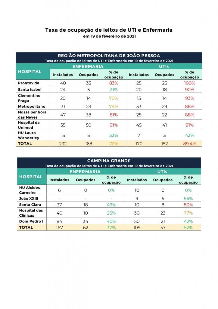 000111 - ALERTA: Hospitais referência para Covid-19 estão com 90% de ocupação de leitos de UTI na Grande João Pessoa; confira os números