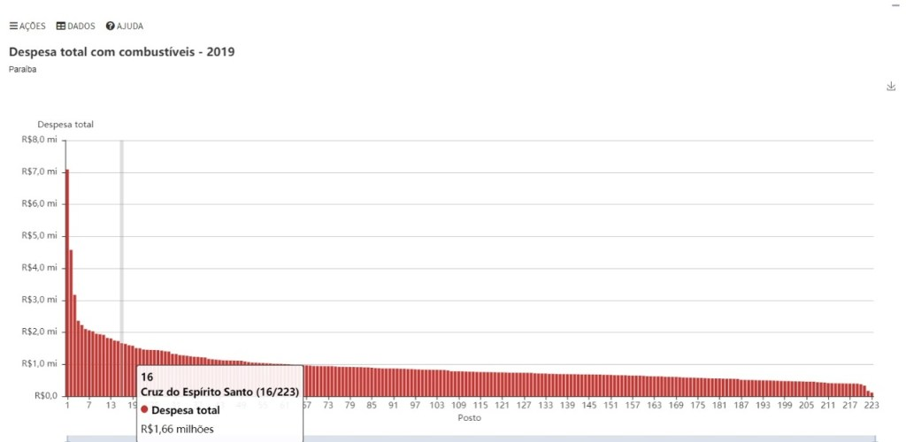 WhatsApp Image 2021 02 08 at 11.28.57 1 1024x500 - FARRA EM CRUZ DO ESPÍRITO SANTO: Gestão de Pedrito Gomes gasta quase R$ 10 milhões com combustível - VEJA GRÁFICOS