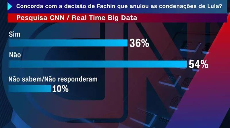 Capturar 22 - PESQUISA CNN: 56% discordam da anulação de condenação do ex-presidente Lula