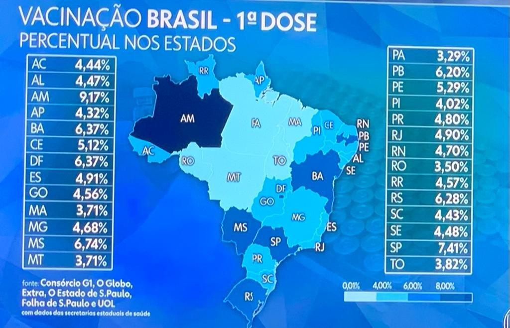 """ExFAWdzXIAAXFDn - Paraíba é 2º no Nordeste e 7º do Brasil em aplicação da primeira dose das vacinas contra a Covid-19; João Comemora: """"Estamos no caminho certo"""""""