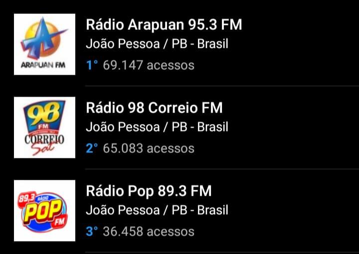 2c2cf3a4 967a 4bc5 a563 9297837b7201 - OITO MESES DE LIDERANÇA: Arapuan FM domina mais uma vez o ranking entre as rádios mais acessadas do RadiosNet; veja os números