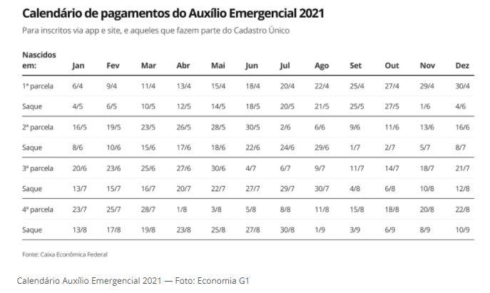 Capturar.JPGyhujk - AUXÍLIO EMERGENCIAL 2021: Pagamento da 1ª parcela começa nesta terça-feira; veja calendários