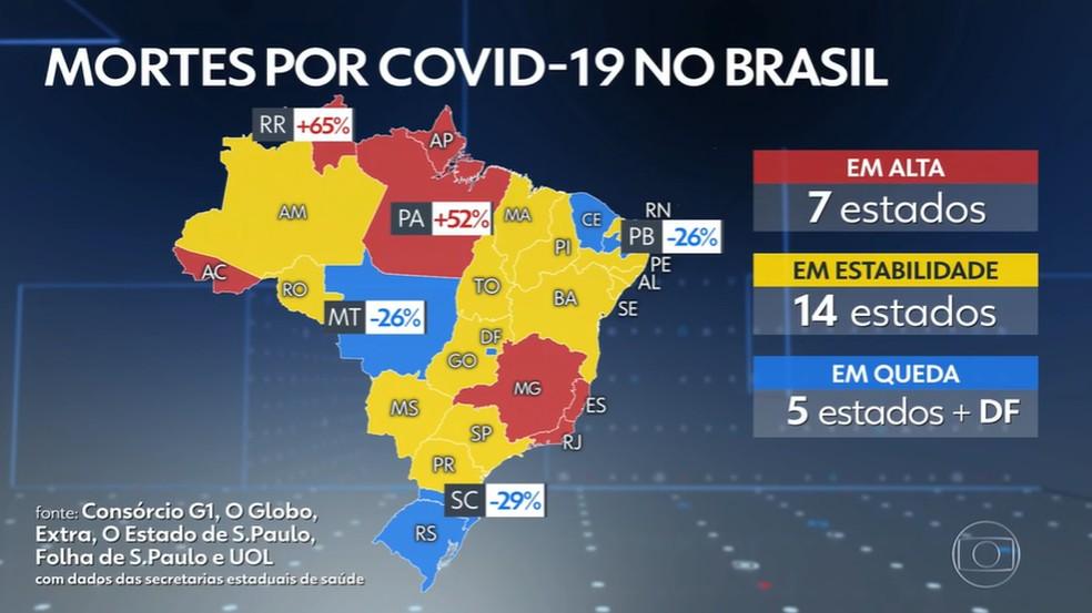 captura de tela 240  - MAIOR QUEDA DO NORDESTE! Média móvel de mortes por Covid-19 na Paraíba cai 26%