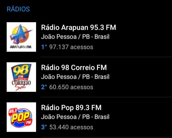 fde31849 653c 48f3 a9a4 6d14cc10ee8a - OITO MESES DE LIDERANÇA: Arapuan FM domina mais uma vez o ranking entre as rádios mais acessadas do RadiosNet; veja os números