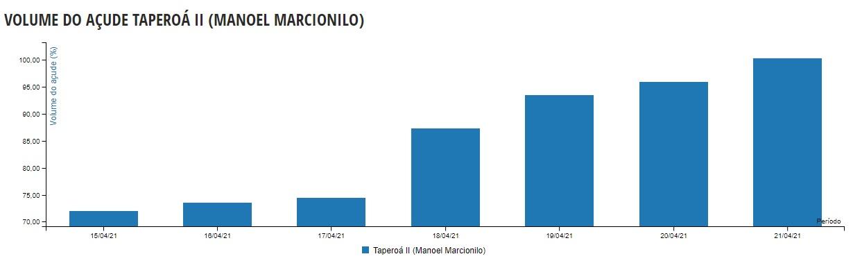 voluce acude - Após fortes chuvas, açude Manoel Marcionilo em Taperoá transborda e moradores registram - ASSISTA