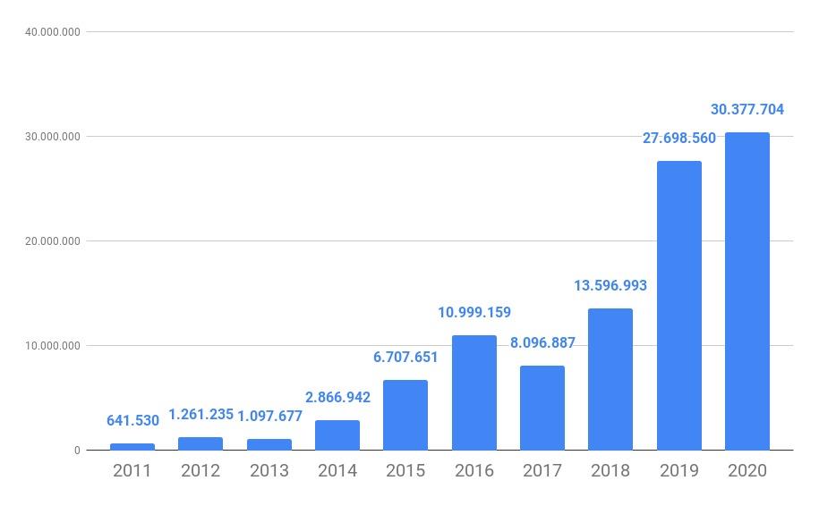 WhatsApp Image 2021 05 10 at 10.57.56 - O CRESCIMENTO NÃO PARA! Em seus 10 anos, Polêmica Paraíba registra recorde de acessos ao longo dos anos – VEJA NÚMEROS