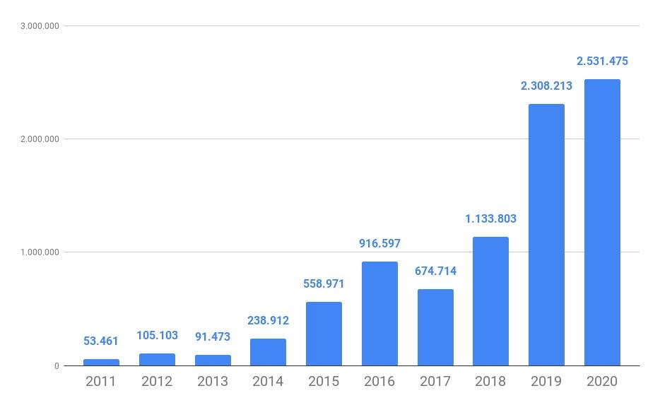 WhatsApp Image 2021 05 10 at 11.01.49 - O CRESCIMENTO NÃO PARA! Em seus 10 anos, Polêmica Paraíba registra recorde de acessos ao longo dos anos – VEJA NÚMEROS