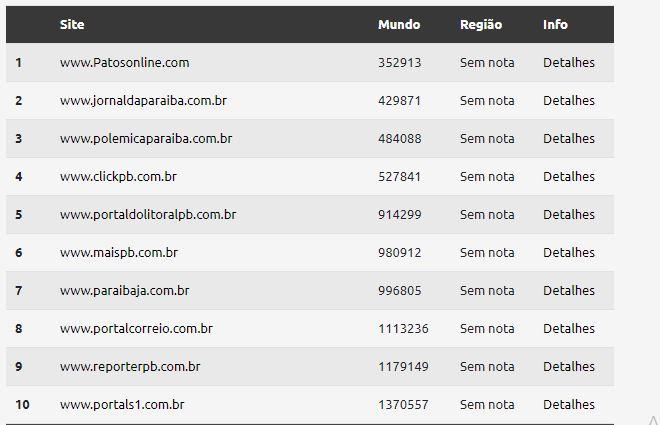 WhatsApp Image 2021 05 31 at 13.16.55 - TOP SITES DE MAIO: Polêmica Paraíba segue sendo um dos sites mais acessados do estado neste mês, confira o ranking