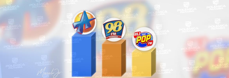 WhatsApp Image 2021 05 31 at 17.17.44 - SUCESSO EM JP: pelo 5º mês consecutivo, a Arapuan FM domina o primeiro lugar entre as rádios mais acessadas do RadiosNet