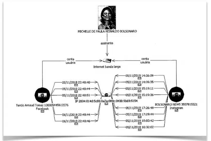 Capturar 14 - Perfil 'inautêntico' derrubado pelo Facebook foi acessado da casa de Bolsonaro no Rio e de dentro do Planalto