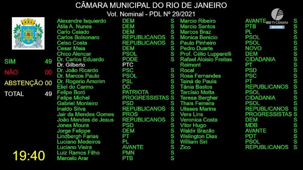placar - Dr. Jairinho tem o mandato de vereador cassado no plenário da Câmara do Rio