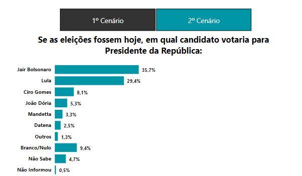 6SIGMA 1 - PESQUISA 6SIGMA: Bolsonaro tem 35,5% contra 29,4% de Lula; ambos empatam no 2º turno, diz instituto paraibano