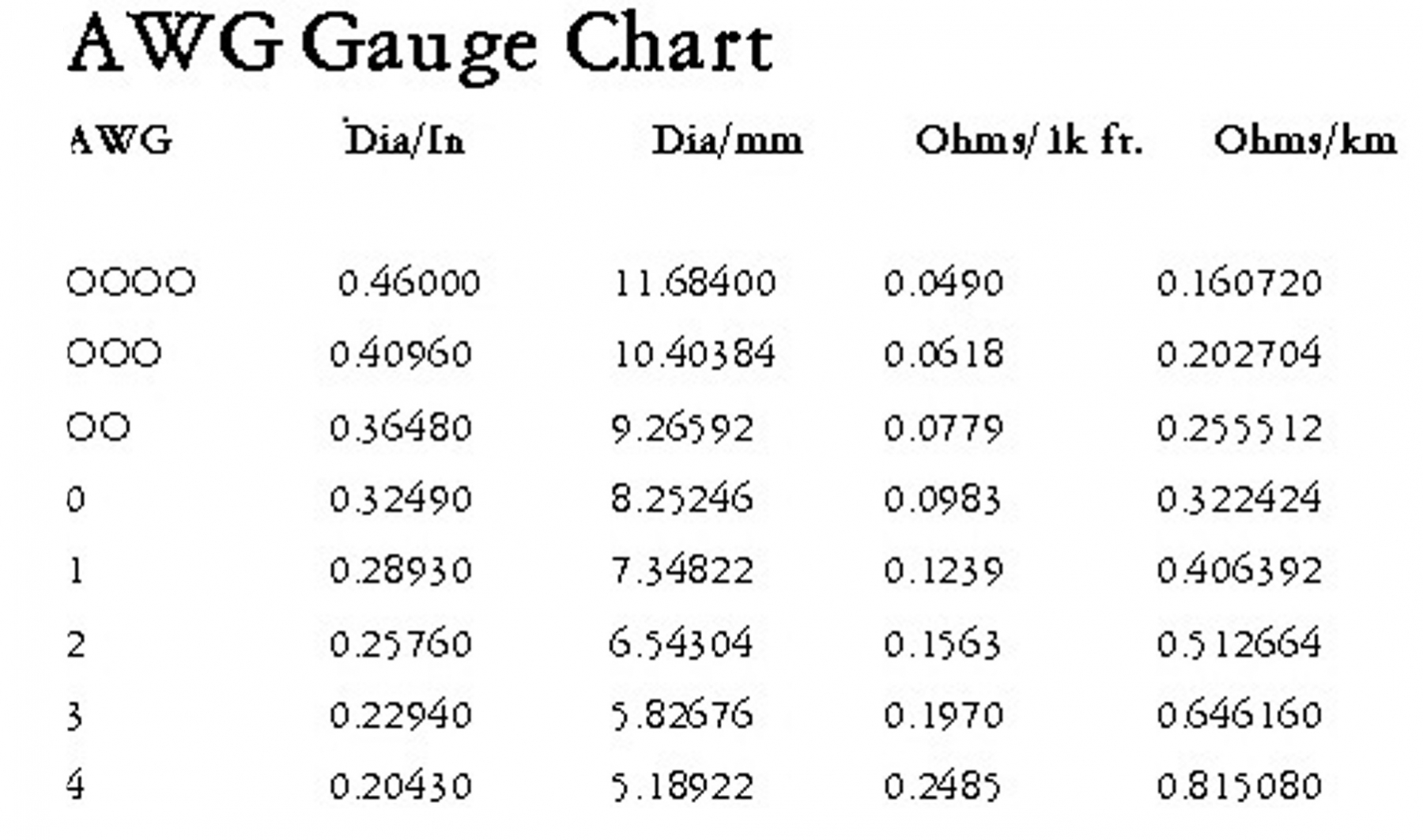 Standard Wire Gauge Sizes