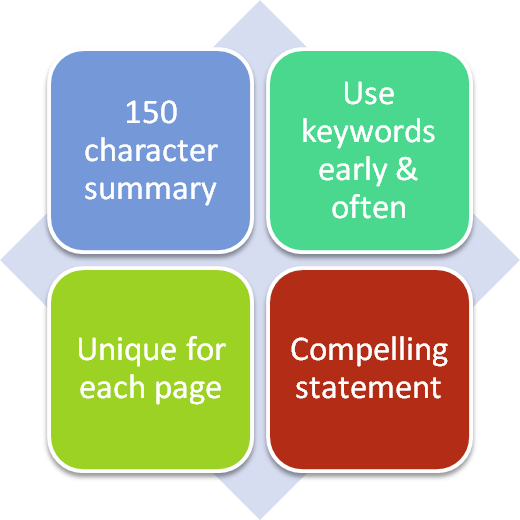 Components to set up effective meta tag descriptions that increase click through rates Source:http://www.polepositionmarketing.com/emp/complete-guide-meta-tags/