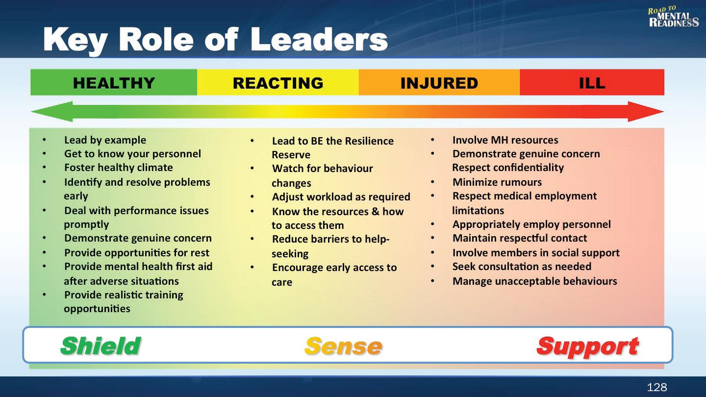 The Role Of Supportive Leadership Practices In Maintaining