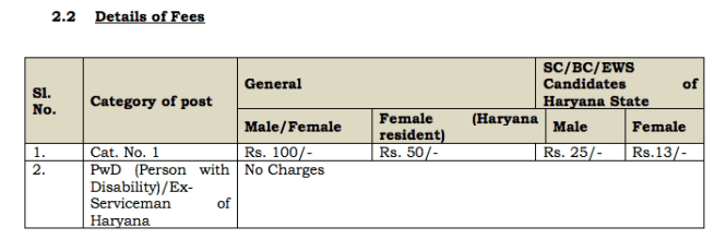 Haryana Gram Sachiv Recruitment 2019 Fee Details