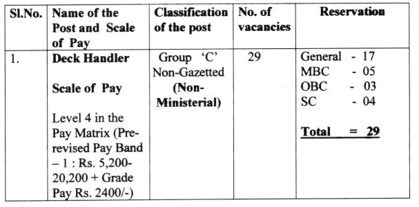 Puducherry Police Salary