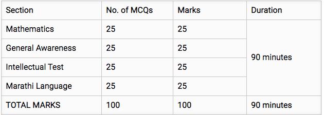 Maharashtra Police Exam Pattern