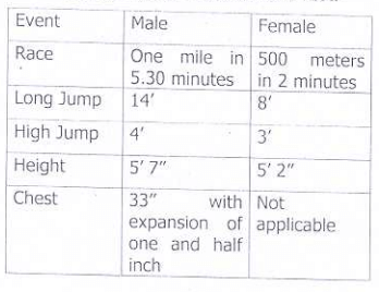 Chandigarh Police Physical 2020 Details