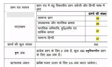 UP Police 2020 Exam Pattern