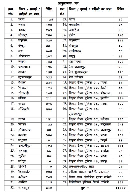 Bihar Police Vacancy Details