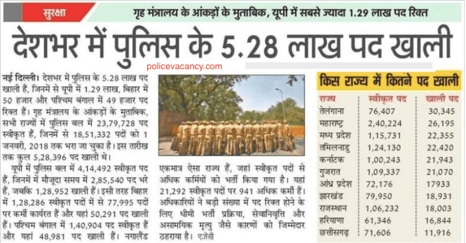 UP Police Bharti 2020 Latest News
