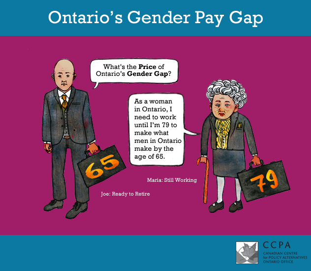 Ontario's Gender Pay Gap, via the CCPA