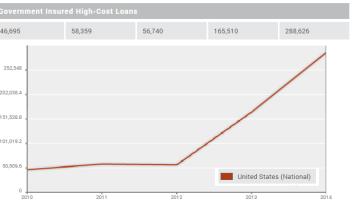 What's Trending in Mortgage Lending for 2014?