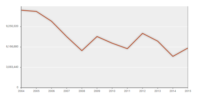 Home Loans 2004-2015