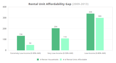 Sample chart from Opportunity360 showing the rental affordability gap.