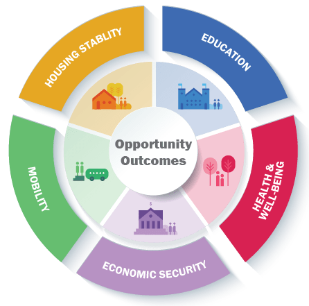 Opportunity Outcomes