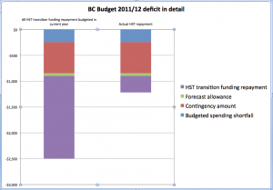 BC Budget 2012 deficit in detail