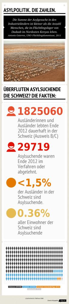 Infografik_Asylpolitik Die Zahlen